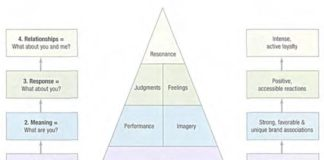 brand-resonance-pyramid-philip-kotler