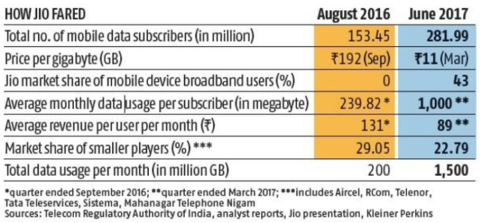 Effect of Jio on Indian Telecom Landscape