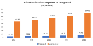 India Retail Market Size 2018 - Organised Vs Unorganised