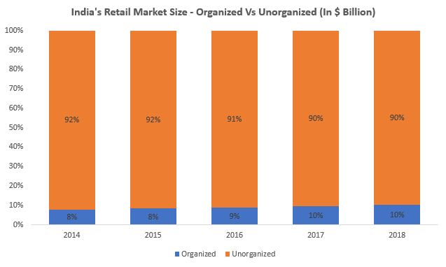 Indian Retail Market Size - Organised Vs Unorganised
