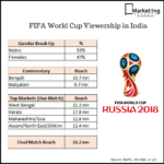 FIFA World Cup Football Viewership in India