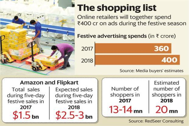 Amazon Flipkart Festive Advertising Budget 2018